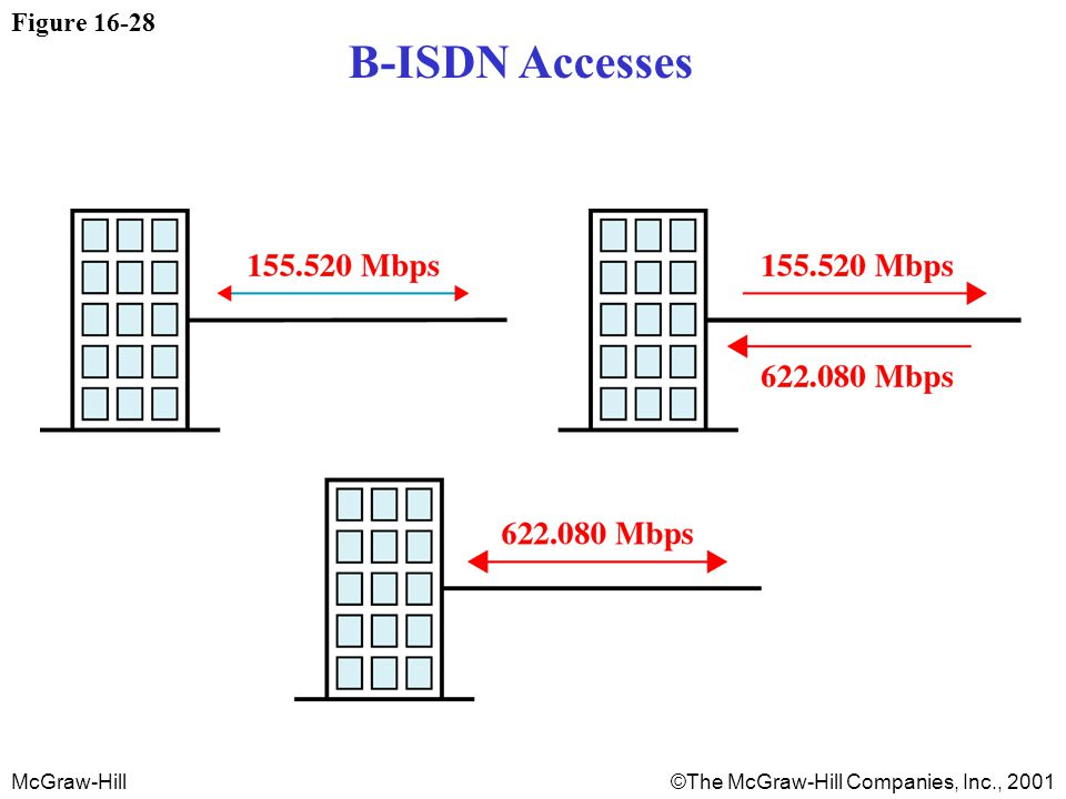 McGraw-Hill©The McGraw-Hill Companies, Inc., 2001 Figure 16-28 B-ISDN Accesses