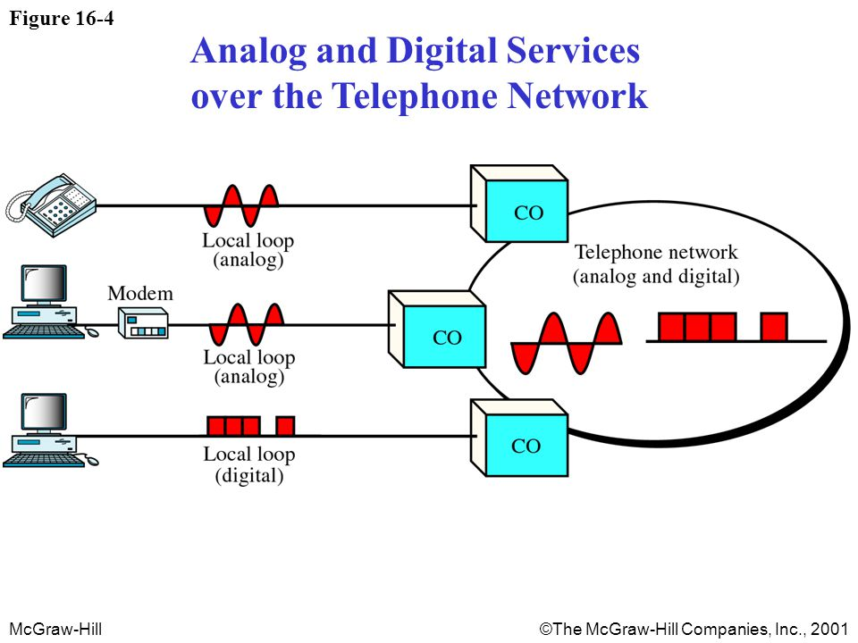 McGraw-Hill©The McGraw-Hill Companies, Inc., 2001 Figure 16-4 Analog and Digital Services over the Telephone Network