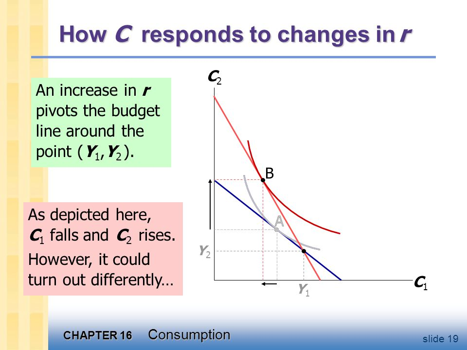 CHAPTER 16 Consumption slide 19 A An increase in r pivots the budget line around the point (Y 1,Y 2 ). How C responds to changes in r C1C1 C2C2 Y1Y1 Y