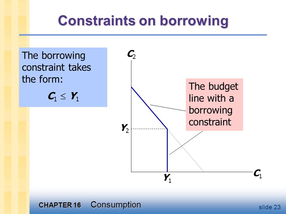 CHAPTER 16 Consumption slide 23 The borrowing constraint takes the form: C1  Y1C1  Y1 Constraints on borrowing C1C1 C2C2 Y1Y1 Y2Y2 The budget line w