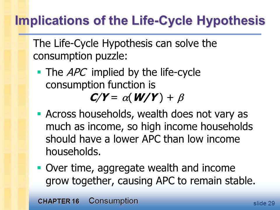 CHAPTER 16 Consumption slide 29 Implications of the Life-Cycle Hypothesis The Life-Cycle Hypothesis can solve the consumption puzzle:  The APC implied by the life-cycle consumption function is C/Y =  (W/Y ) +   Across households, wealth does not vary as much as income, so high income households should have a lower APC than low income households.