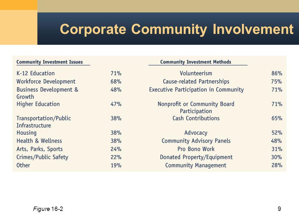 9 Corporate Community Involvement Figure 16-2