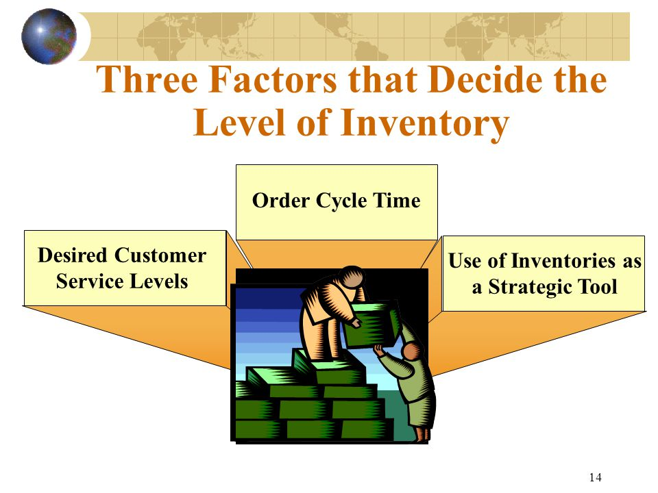 14 Three Factors that Decide the Level of Inventory Order Cycle Time Desired Customer Service Levels Use of Inventories as a Strategic Tool