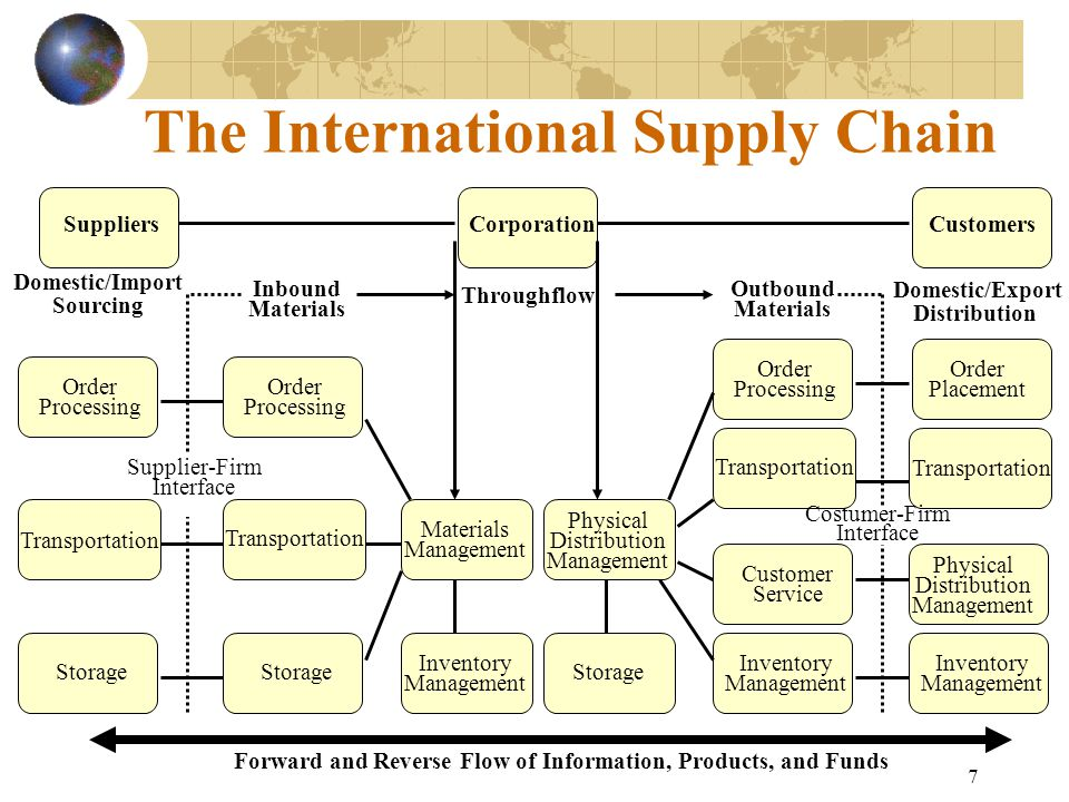 7 The International Supply Chain Physical Distribution Management Transportation CorporationSuppliersCustomers Domestic/Import Sourcing Domestic/Expor