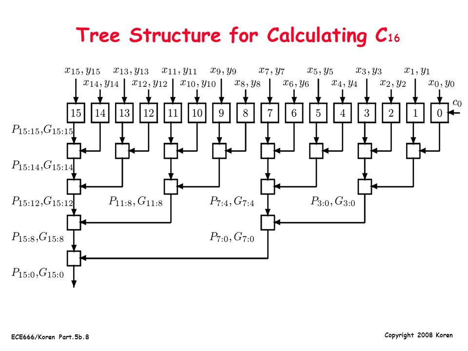 Copyright 2008 Koren ECE666/Koren Part.5b.8 Tree Structure for Calculating C 16