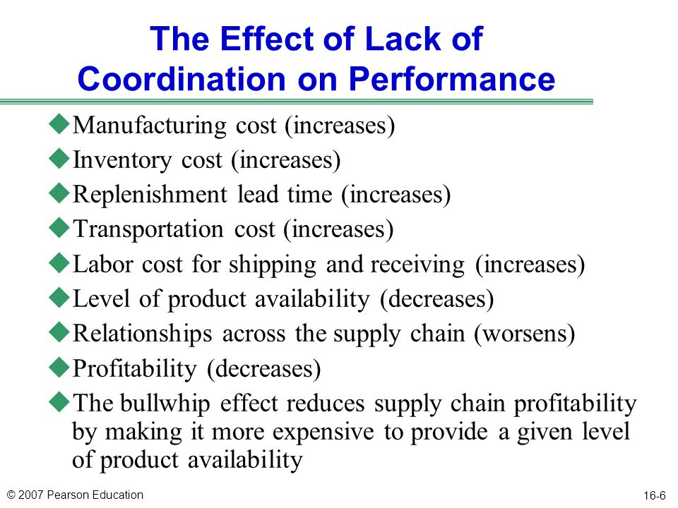 © 2007 Pearson Education 16-6 The Effect of Lack of Coordination on Performance uManufacturing cost (increases) uInventory cost (increases) uReplenish