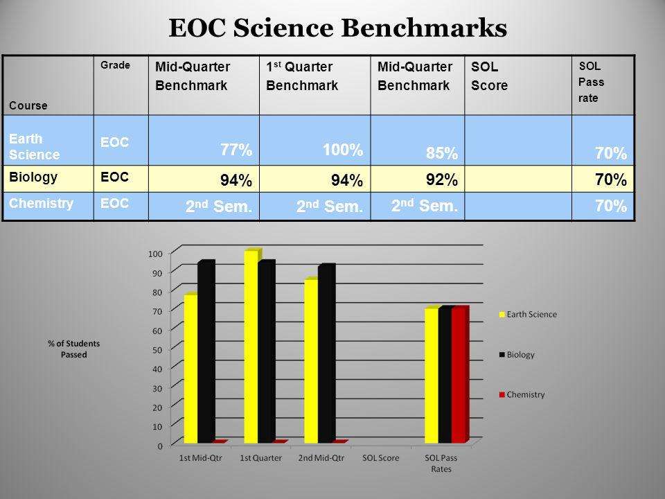 EOC Science Benchmarks Course Grade Mid-Quarter Benchmark 1 st Quarter Benchmark Mid-Quarter Benchmark SOL Score SOL Pass rate Earth Science EOC 77%10
