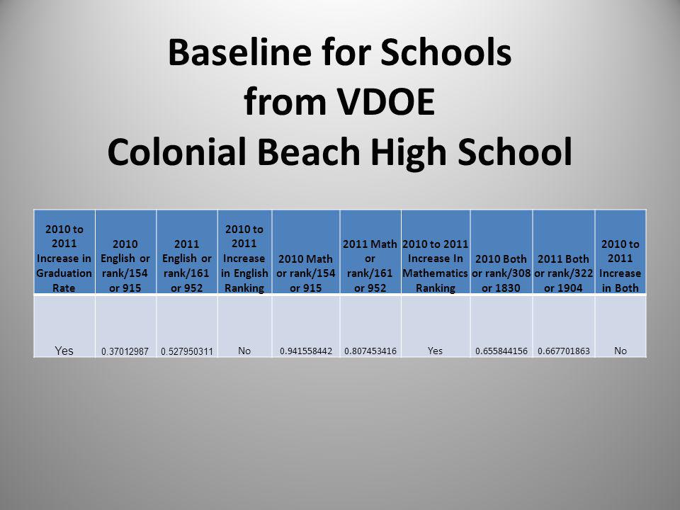 Baseline for Schools from VDOE Colonial Beach High School 2010 to 2011 Increase in Graduation Rate 2010 English or rank/154 or 915 2011 English or ran