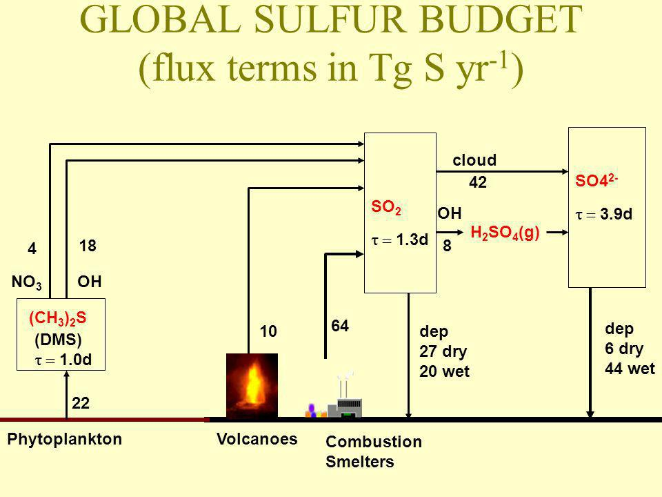 GLOBAL SULFUR EMISSION TO THE ATMOSPHERE 1990 annual mean Chin et al. [2000]