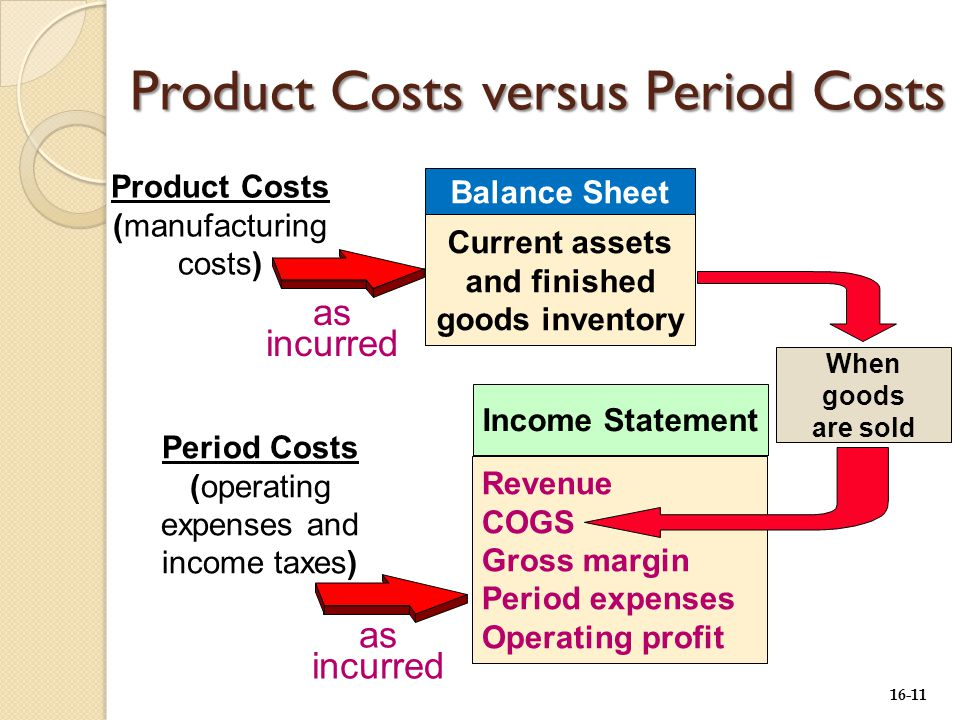 16-11 Balance Sheet Current assets and finished goods inventory Product Costs (manufacturing costs) Income Statement Revenue COGS Gross margin Period expenses Operating profit When goods are sold as incurred Period Costs (operating expenses and income taxes) as incurred Product Costs versus Period Costs