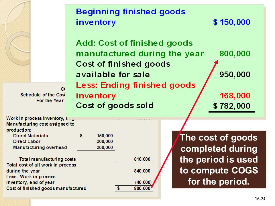 16-24 The cost of goods completed during the period is used to compute COGS for the period.