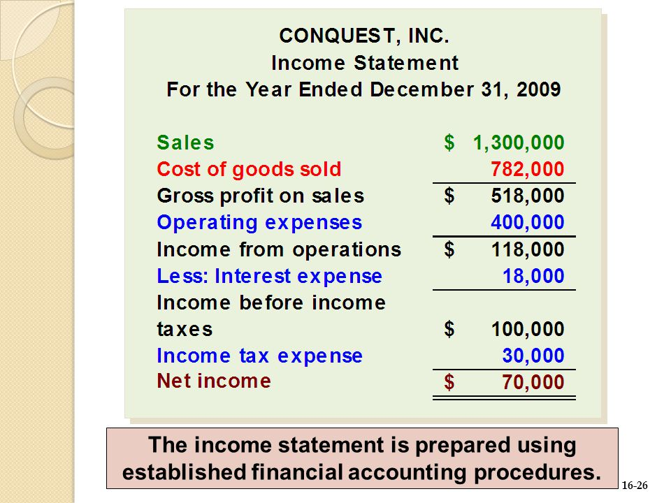16-26 The income statement is prepared using established financial accounting procedures.