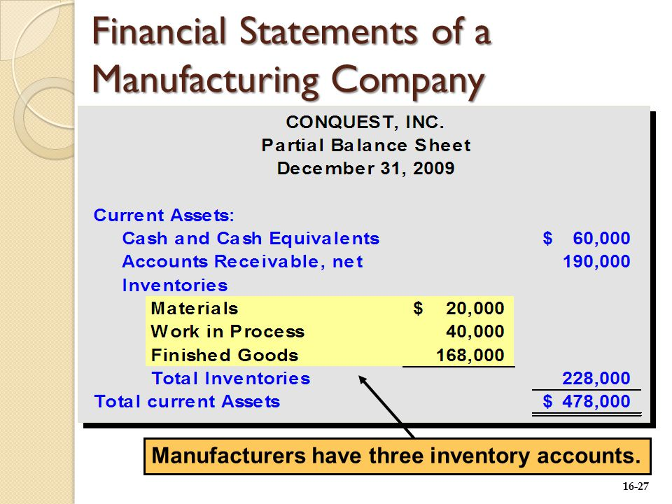 16-27 Manufacturers have three inventory accounts. Financial Statements of a Manufacturing Company