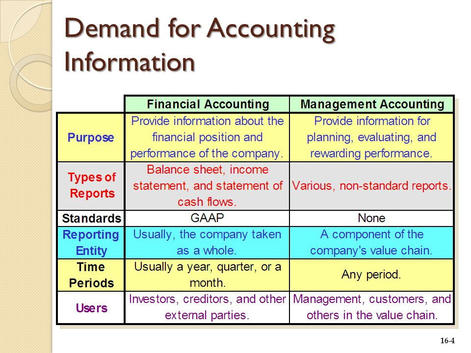 16-4 Demand for Accounting Information