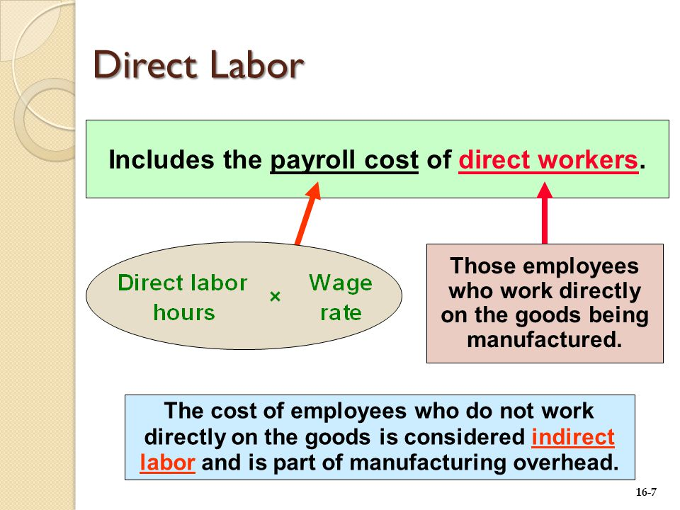 16-7 Includes the payroll cost of direct workers.