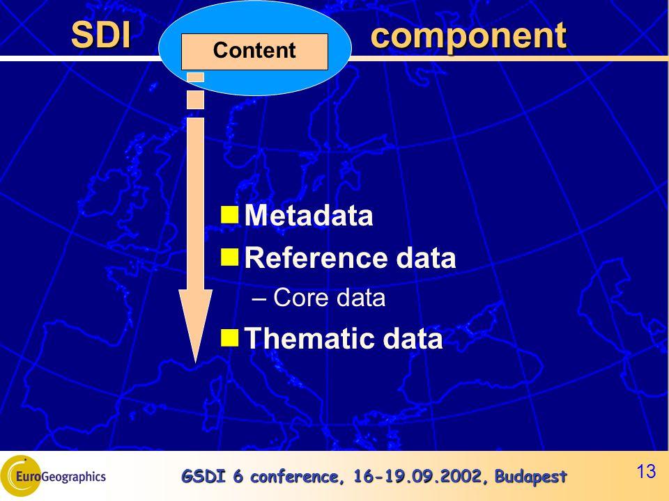 GSDI 6 conference, 16-19.09.2002, Budapest 13 SDI component SDI component Metadata Reference data –Core data Thematic data Content