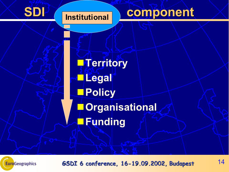 GSDI 6 conference, 16-19.09.2002, Budapest 14 SDI component SDI component Territory Legal Policy Organisational Funding Institutional