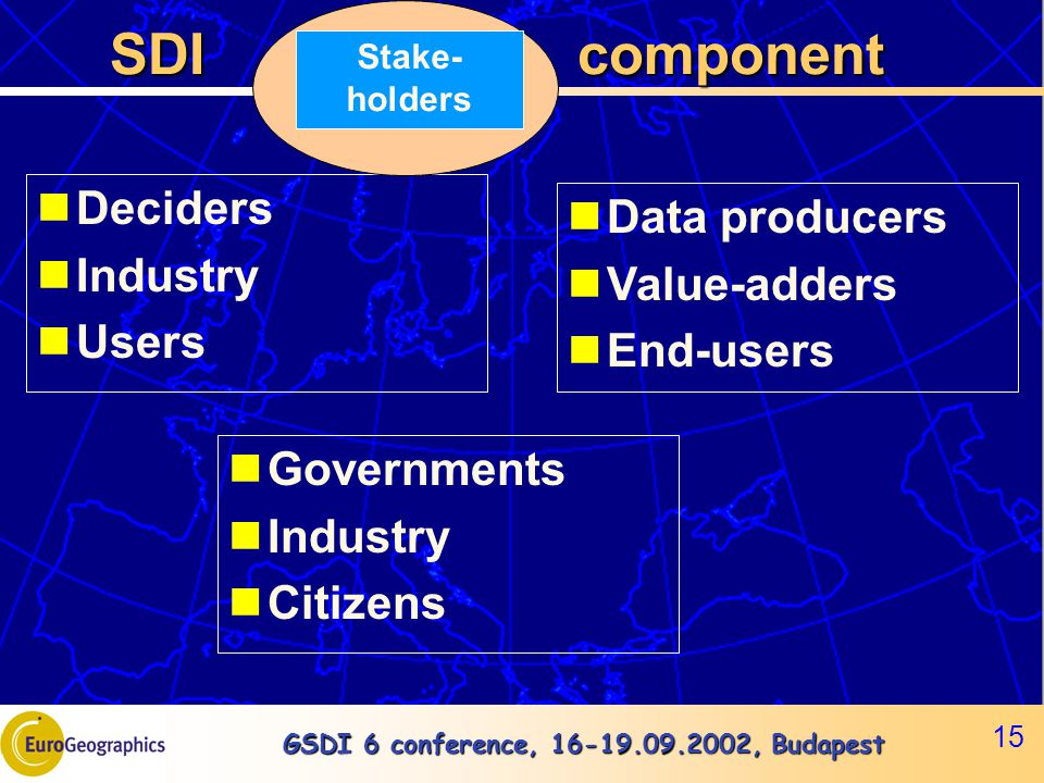 GSDI 6 conference, 16-19.09.2002, Budapest 15 SDI component SDI component Deciders Industry Users Stake- holders Data producers Value-adders End-users Governments Industry Citizens