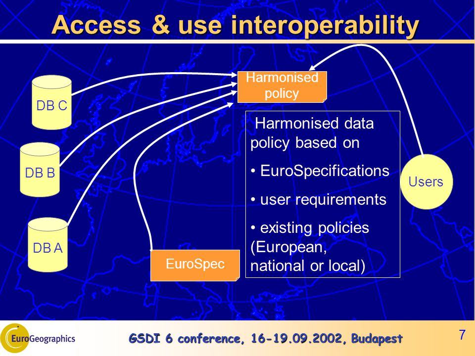 GSDI 6 conference, 16-19.09.2002, Budapest 7 DB A DB B DB C EuroSpec Users Harmonised policy Access & use interoperability Harmonised data policy based on EuroSpecifications user requirements existing policies (European, national or local)