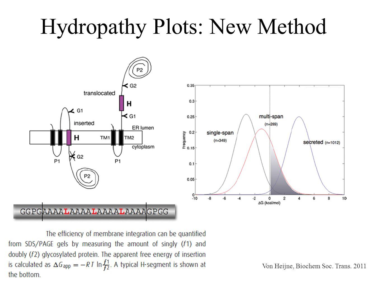 Hydropathy Plots: New Method Von Heijne, Biochem Soc. Trans. 2011