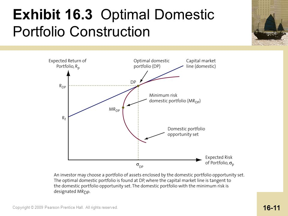 Copyright © 2009 Pearson Prentice Hall. All rights reserved. 16-11 Exhibit 16.3 Optimal Domestic Portfolio Construction