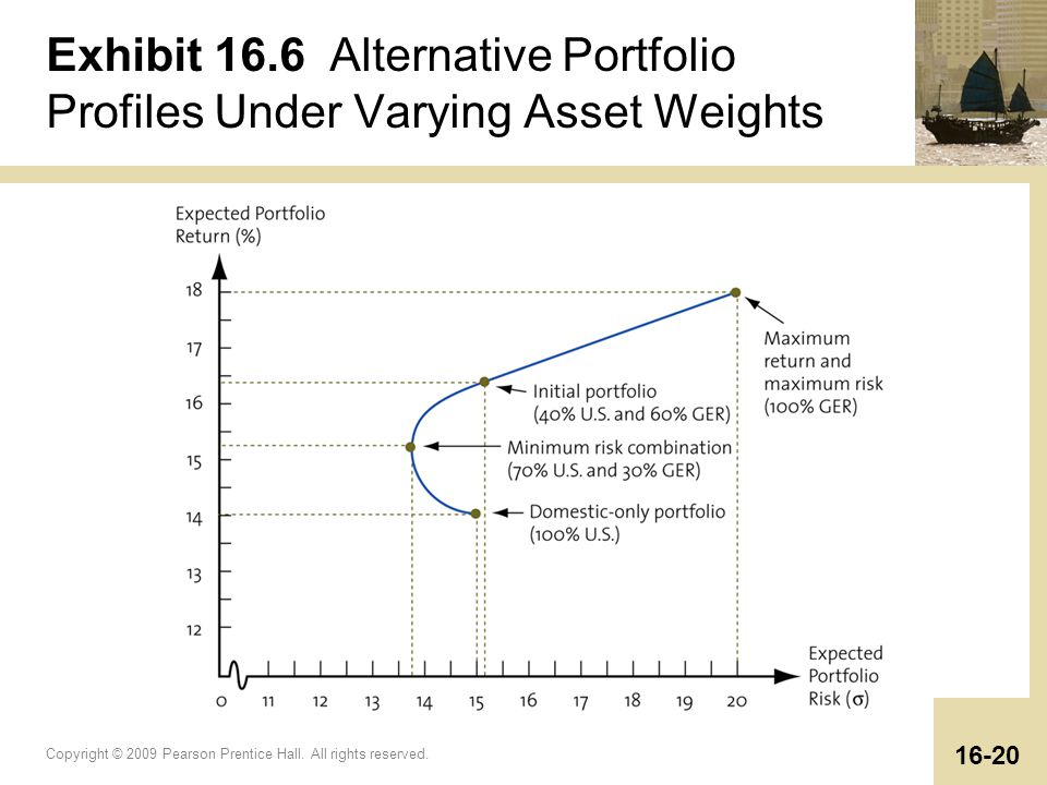 Copyright © 2009 Pearson Prentice Hall. All rights reserved. 16-20 Exhibit 16.6 Alternative Portfolio Profiles Under Varying Asset Weights