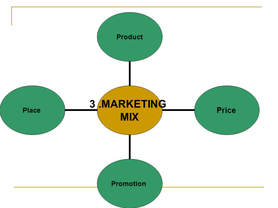 3.MARKETING MIX ProductPricePromotionPlace