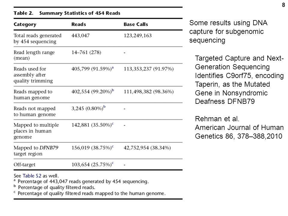 9 ----CpG-- > ----C m pG--- > < ---G p C m --- Na bisulfite Heat cytosine uracil ----UpG-- > ----C m pG--- > Na bisulfite Heat deamination PCR ----TpG-- > <--ApC--- ----CpG-- > <--GpC--- All NON-methylated Cs changed to T.