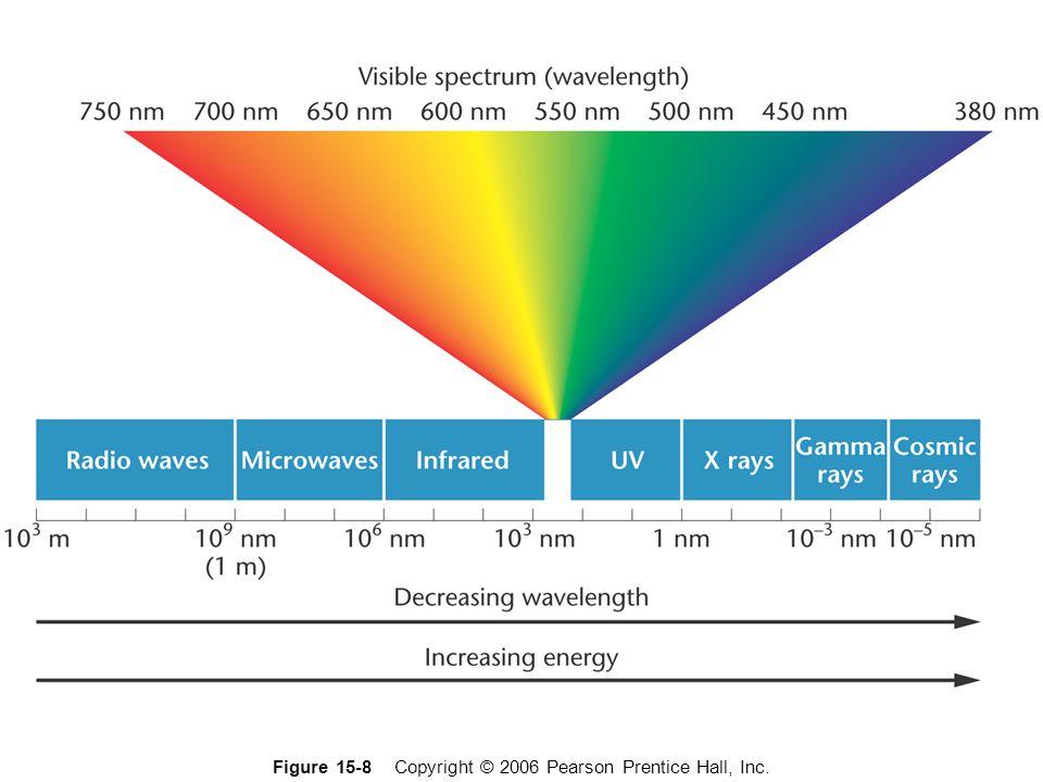 Figure 15-8 Copyright © 2006 Pearson Prentice Hall, Inc.