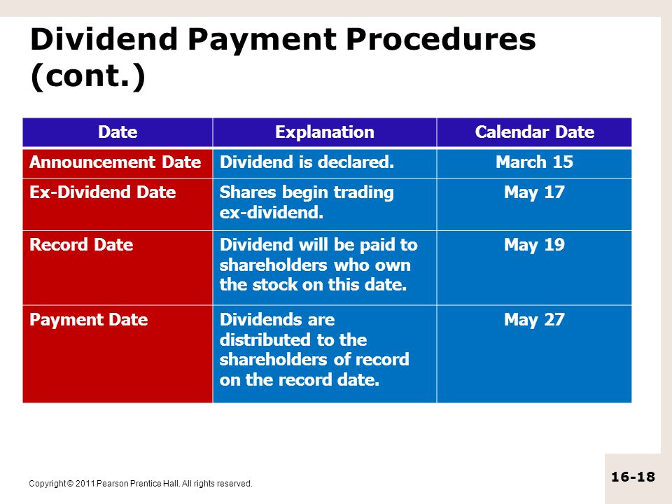 Copyright © 2011 Pearson Prentice Hall. All rights reserved. 16-18 Dividend Payment Procedures (cont.) DateExplanationCalendar Date Announcement DateD