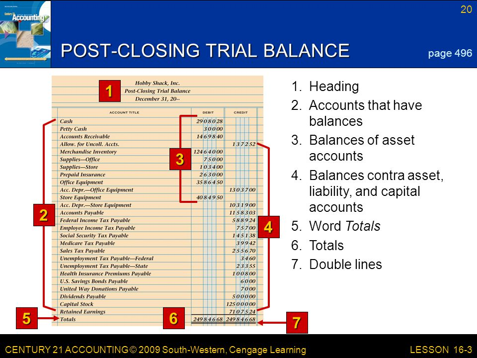 CENTURY 21 ACCOUNTING © 2009 South-Western, Cengage Learning 20 LESSON 16-3 3.Balances of asset accounts 4.Balances contra asset, liability, and capital accounts POST-CLOSING TRIAL BALANCE 1 6 page 496 7.Double lines 6.Totals 5.Word Totals 2.Accounts that have balances 1.Heading 2 3 4 7 5