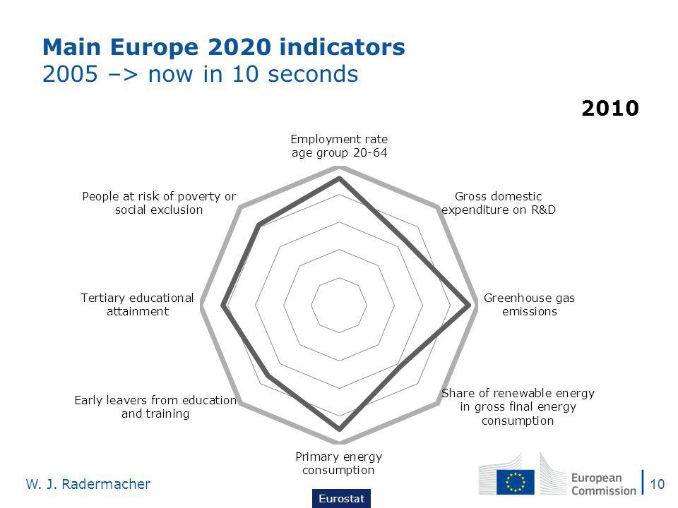 Main Europe 2020 indicators 2005 –> now in 10 seconds Eurostat W. J. Radermacher 10