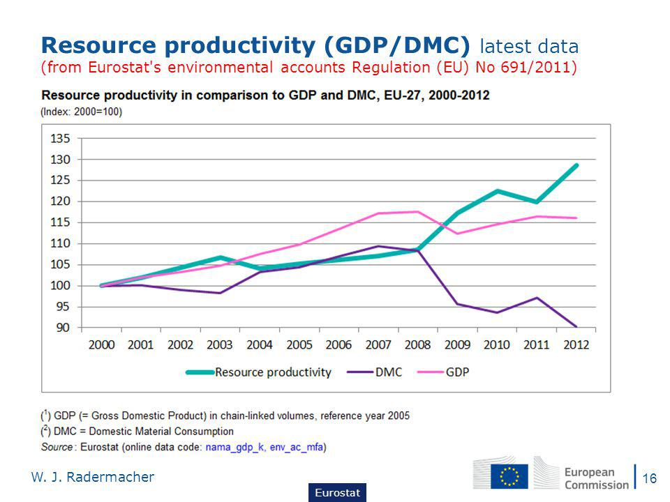 Resource productivity (GDP/DMC) latest data (from Eurostat s environmental accounts Regulation (EU) No 691/2011) 16 W.