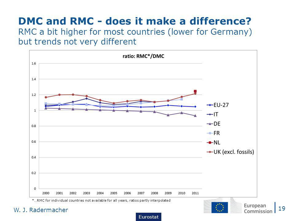 DMC and RMC - does it make a difference.