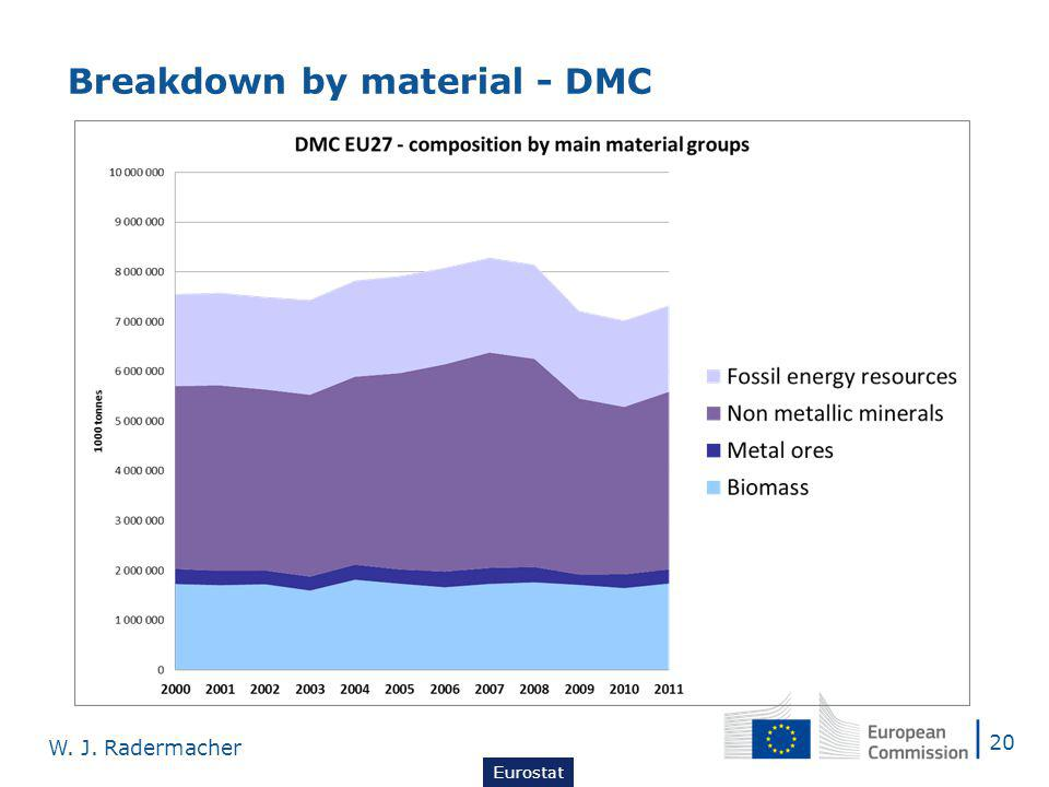 Breakdown by material - DMC construction is main driver of RMC 20 W. J. Radermacher Eurostat