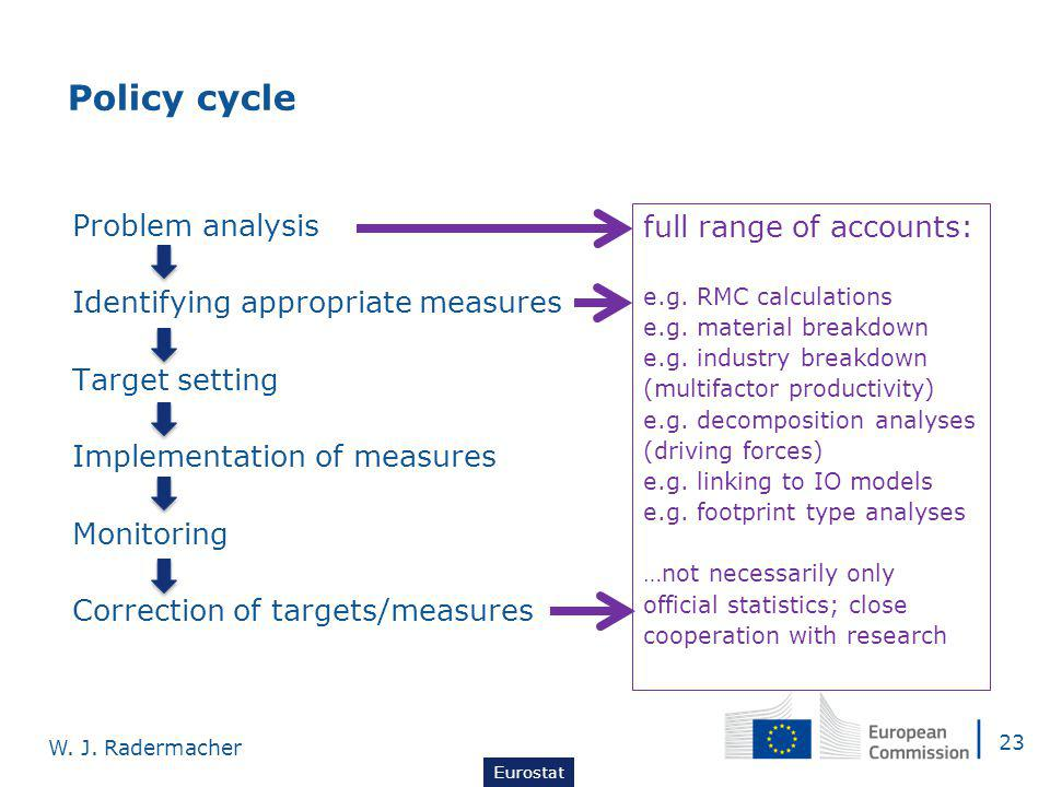 Problem analysis Identifying appropriate measures Target setting Implementation of measures Monitoring Correction of targets/measures Policy cycle full range of accounts: e.g.