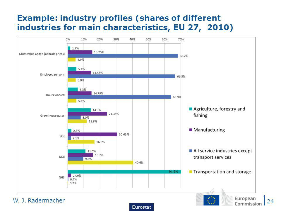 Example: industry profiles (shares of different industries for main characteristics, EU 27, 2010) 24 W.