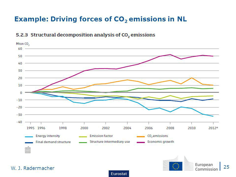 25 W. J. Radermacher Eurostat Example: Driving forces of CO 2 emissions in NL