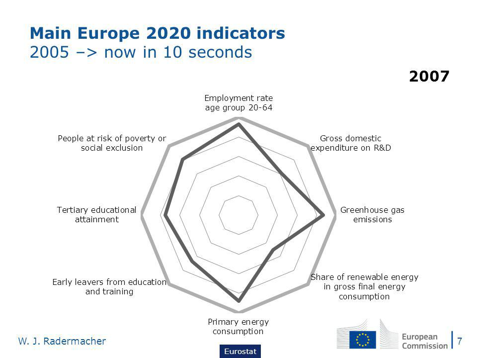 Main Europe 2020 indicators 2005 –> now in 10 seconds Eurostat W. J. Radermacher 7