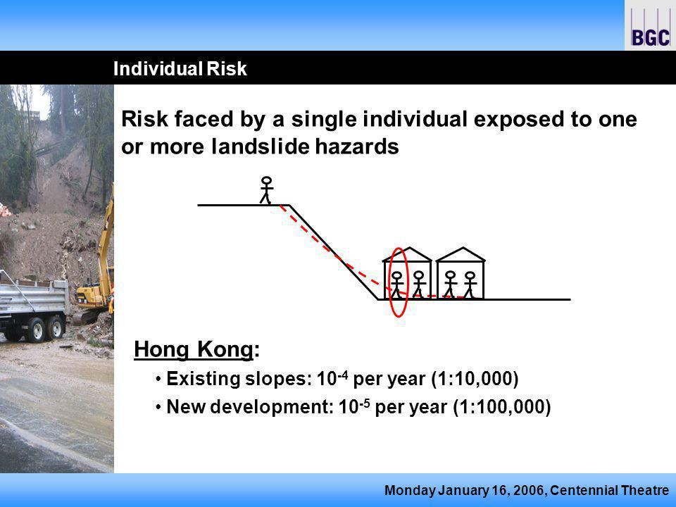 Monday January 16, 2006, Centennial Theatre Individual Risk Risk faced by a single individual exposed to one or more landslide hazards Hong Kong: Existing slopes: 10 -4 per year (1:10,000) New development: 10 -5 per year (1:100,000)