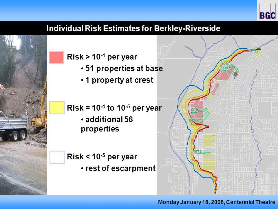 Monday January 16, 2006, Centennial Theatre Individual Risk Estimates for Berkley-Riverside Risk > 10 -4 per year 51 properties at base 1 property at crest Risk = 10 -4 to 10 -5 per year additional 56 properties Risk < 10 -5 per year rest of escarpment