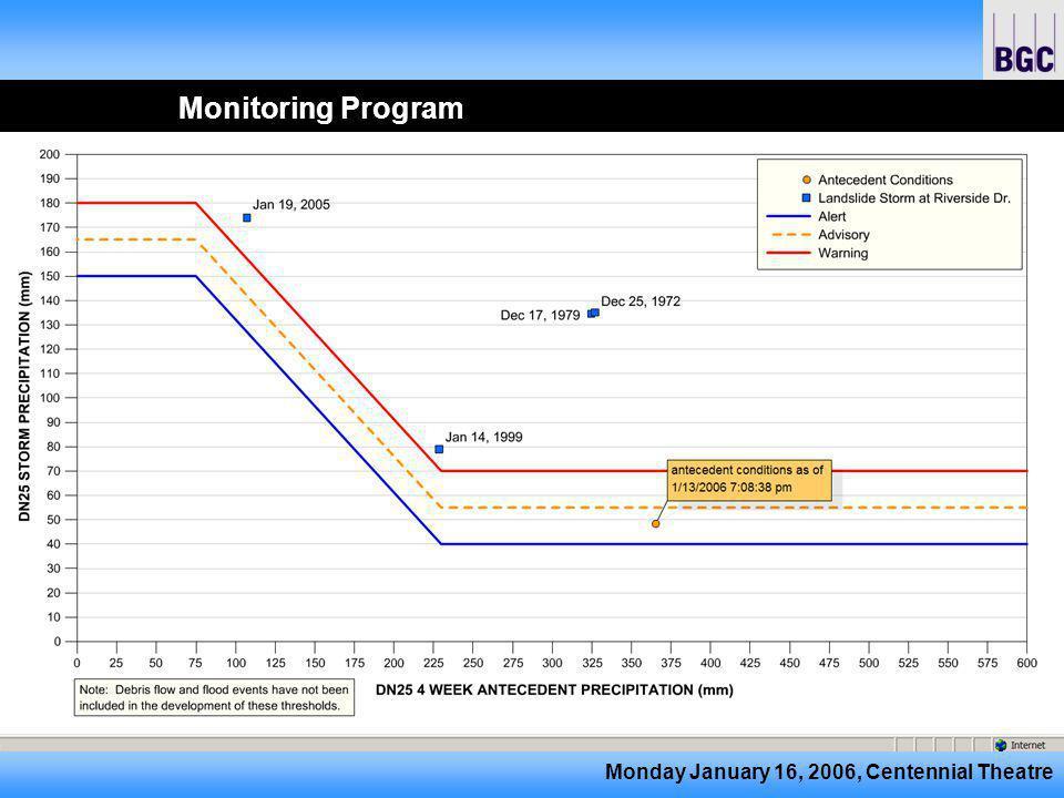 Monday January 16, 2006, Centennial Theatre Monitoring Program