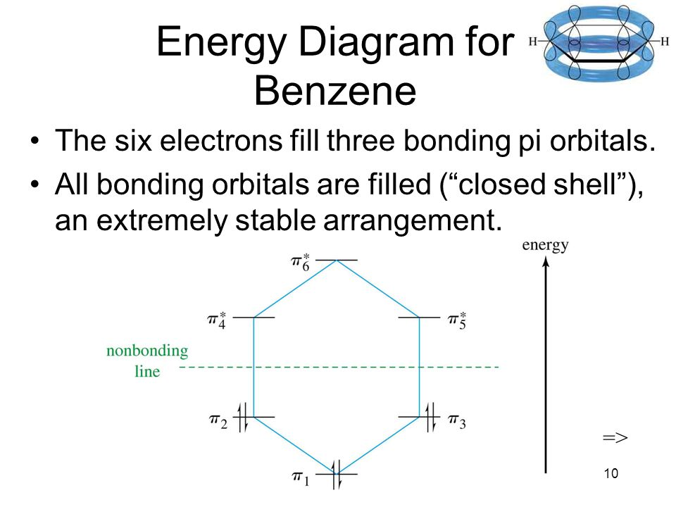Chapter 1610 Energy Diagram for Benzene The six electrons fill three bonding pi orbitals.