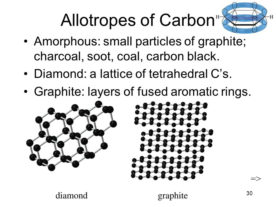 Chapter 1630 Allotropes of Carbon Amorphous: small particles of graphite; charcoal, soot, coal, carbon black.