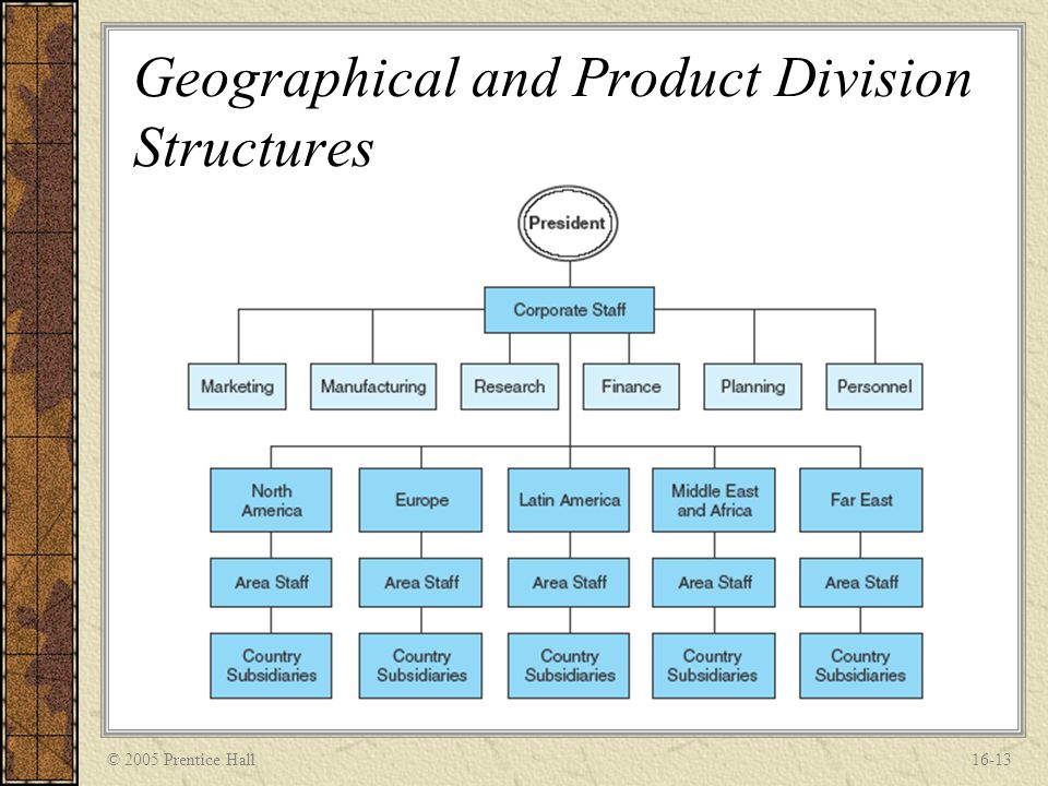 © 2005 Prentice Hall16-13 Geographical and Product Division Structures