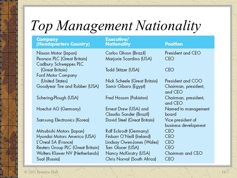 © 2005 Prentice Hall16-5 Top Management Nationality