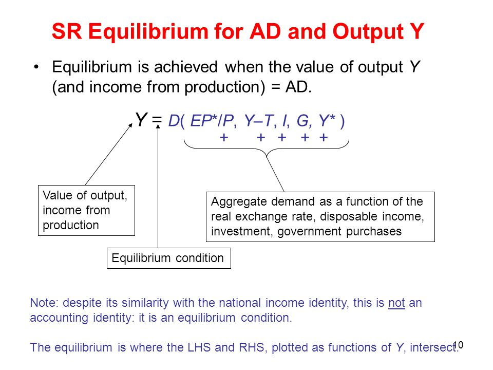 10 SR Equilibrium for AD and Output Y Equilibrium is achieved when the value of output Y (and income from production) = AD. Y = D( EP*/P, Y–T, I, G, Y