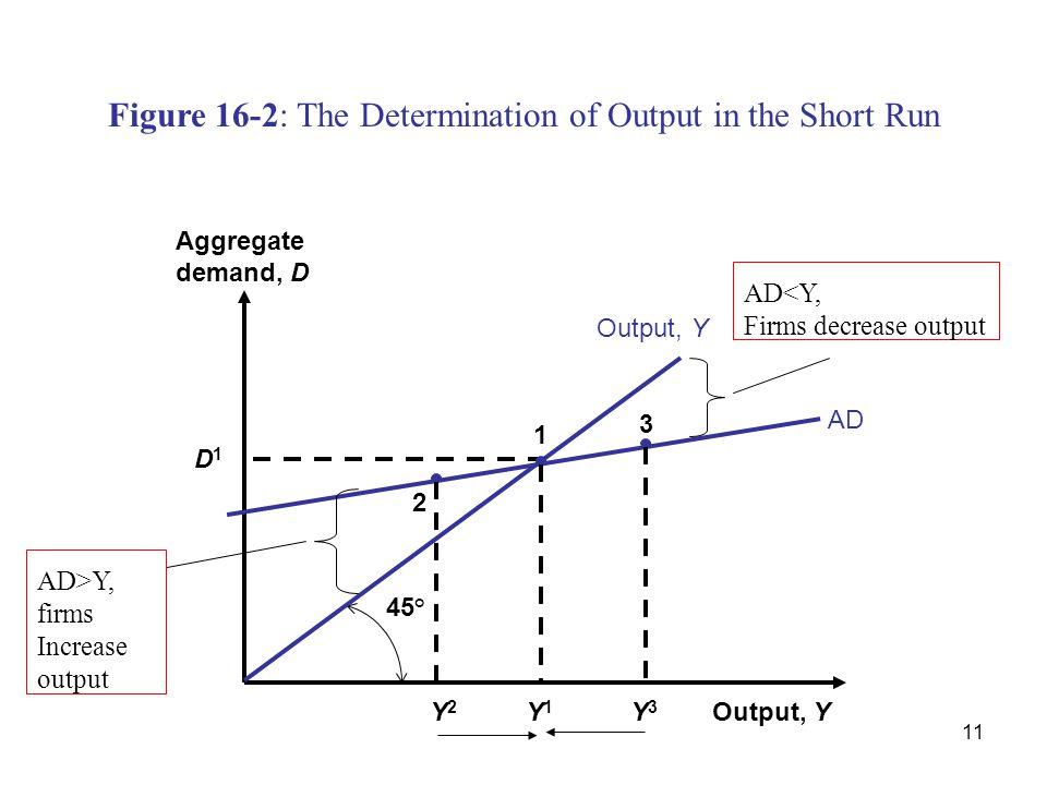 11 Figure 16-2: The Determination of Output in the Short Run Output, Y Aggregate demand, D 45° Output, Y AD 2 Y2Y2 D1D1 1 Y1Y1 3 Y3Y3 AD>Y, firms Incr