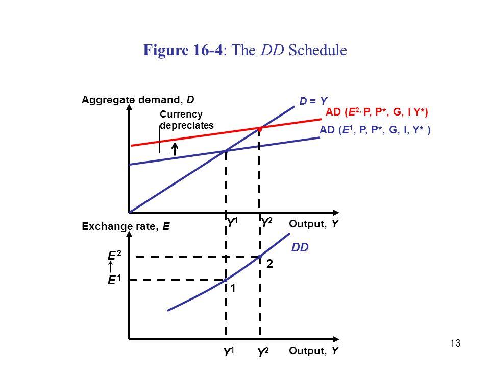 13 Y2Y2 DD Figure 16-4: The DD Schedule Output, Y Aggregate demand, D D = Y Y1Y1 AD (E 2, P, P*, G, I Y*) AD (E 1, P, P*, G, I, Y* ) Y2Y2 Output, Y Ex