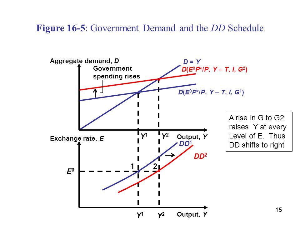 15 Y2Y2 Figure 16-5: Government Demand and the DD Schedule D = Y Y 1 D(E 0 P*/P, Y – T, I, G 2 ) D(E 0 P*/P, Y – T, I, G 1 ) Y 2 Output, Y Exchange ra